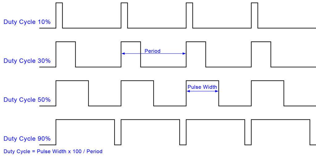 Pwm duty cycle il segnale che gestisce gli attuatori for Servo motor pulse width